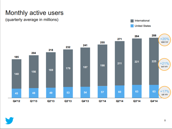 Monthly Active User Twitter 4-2014